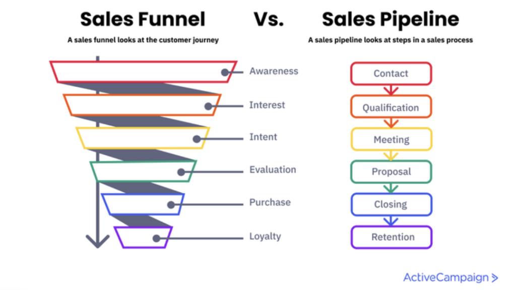 Pipeline de vente vs entonnoir de ventes