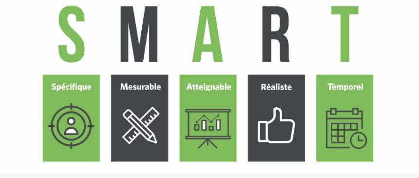 Composantes d'un objectif SMART. Explication de l'acronyme avec des icônes